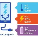 Quick Charge 5.0 suportará carregamento rápido de 32 W