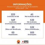 Brumadinho: número de mortos sobe para 142. São 194 desaparecidos